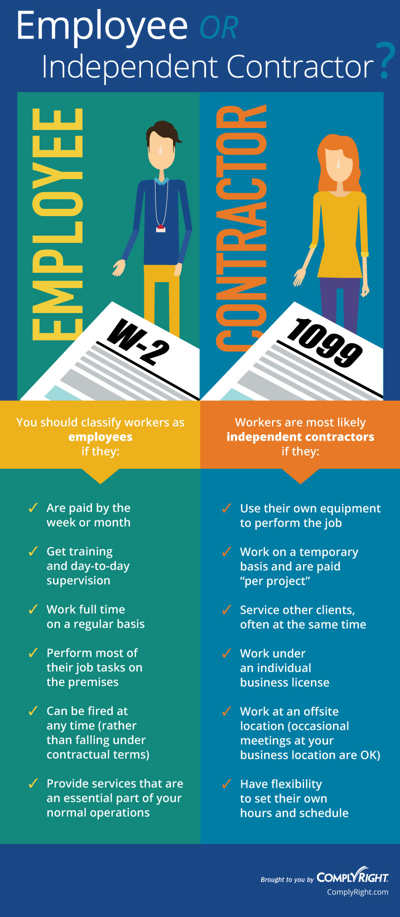 Here are some clear worker classification criteria regarding who is an independent contractor versus an employee.
