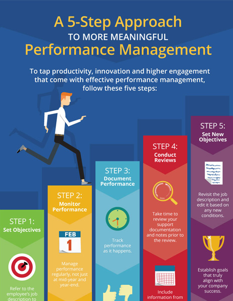 A 5-Step Approach to More Meaningful Performance Management