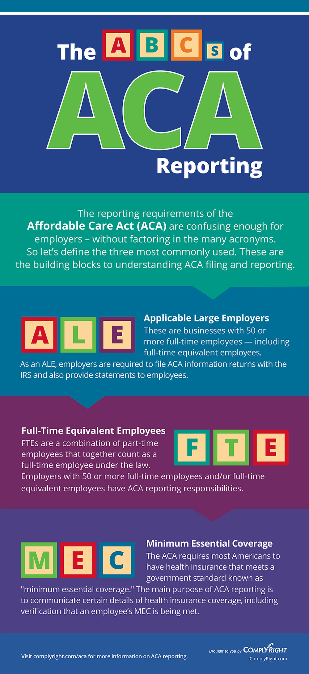 This infographic simplifies determining if an employee is exempt or non-exempt under the latest FLSA guidelines.